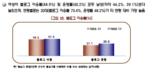 블로그 이용률
